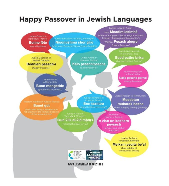 'Happy Passover' in Jewish languages by the Forward