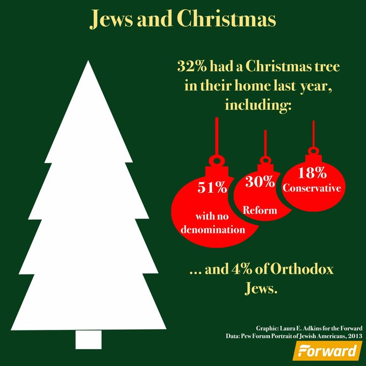 Jewish Christmas.Jews And Christmas Trees The Forward